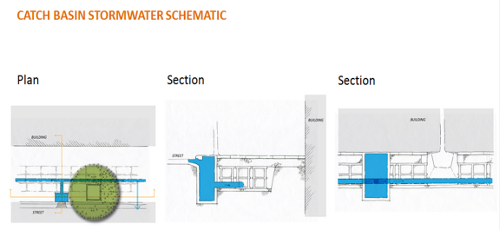 Silva Cell Stormwater Schematics Aid Site Design Deeproot Blog