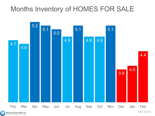 3 Charts That Scream 'List Your Home Today'