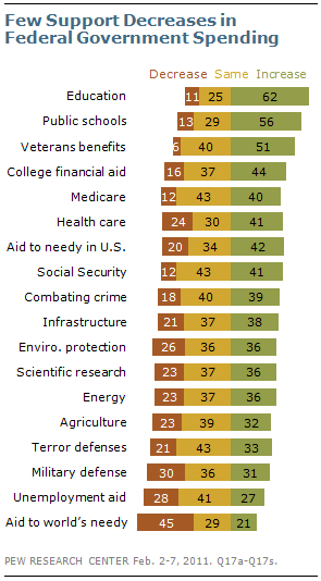 "If you read polls or listen to focus groups it's very clear that voters very sincerely believe that federal spending is out of control. There's a reason that even Democrats adopt this spending-scold posture. But at the same time as the chart makes clear, there aren't actually any programs the American people want to cut.  Foreign aid is the only program where ""spend less"" polls significantly better than ""spend more"" and there are exactly zero program areas where there's majority support for cuts."