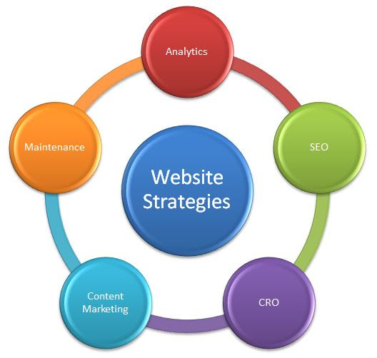 aligning website strategies