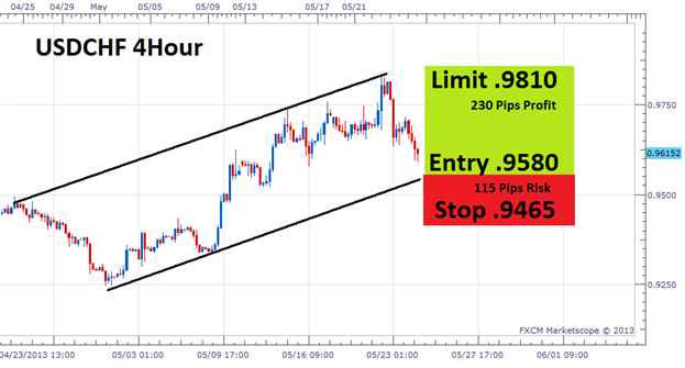 Capital management in forex trading money management