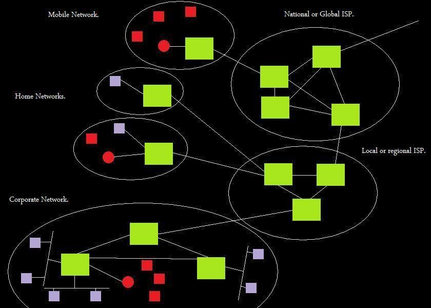 Network Layer. photo nl_zpse93b3142.jpg