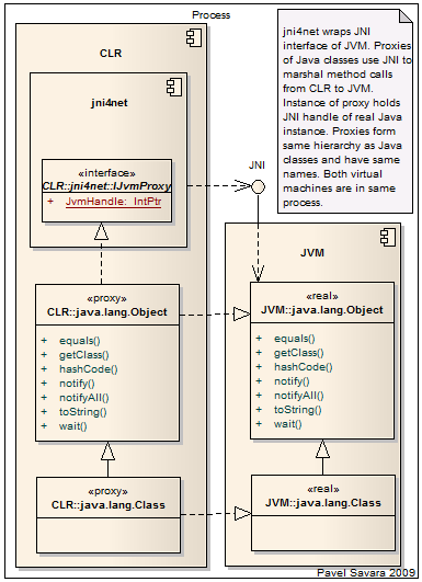 jni4net JVMProxy