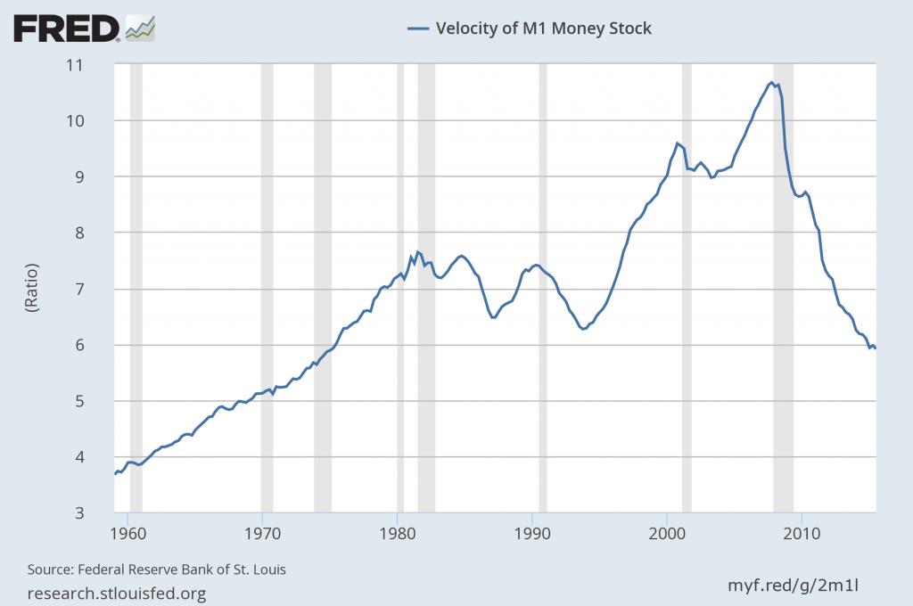 M1 money velocity