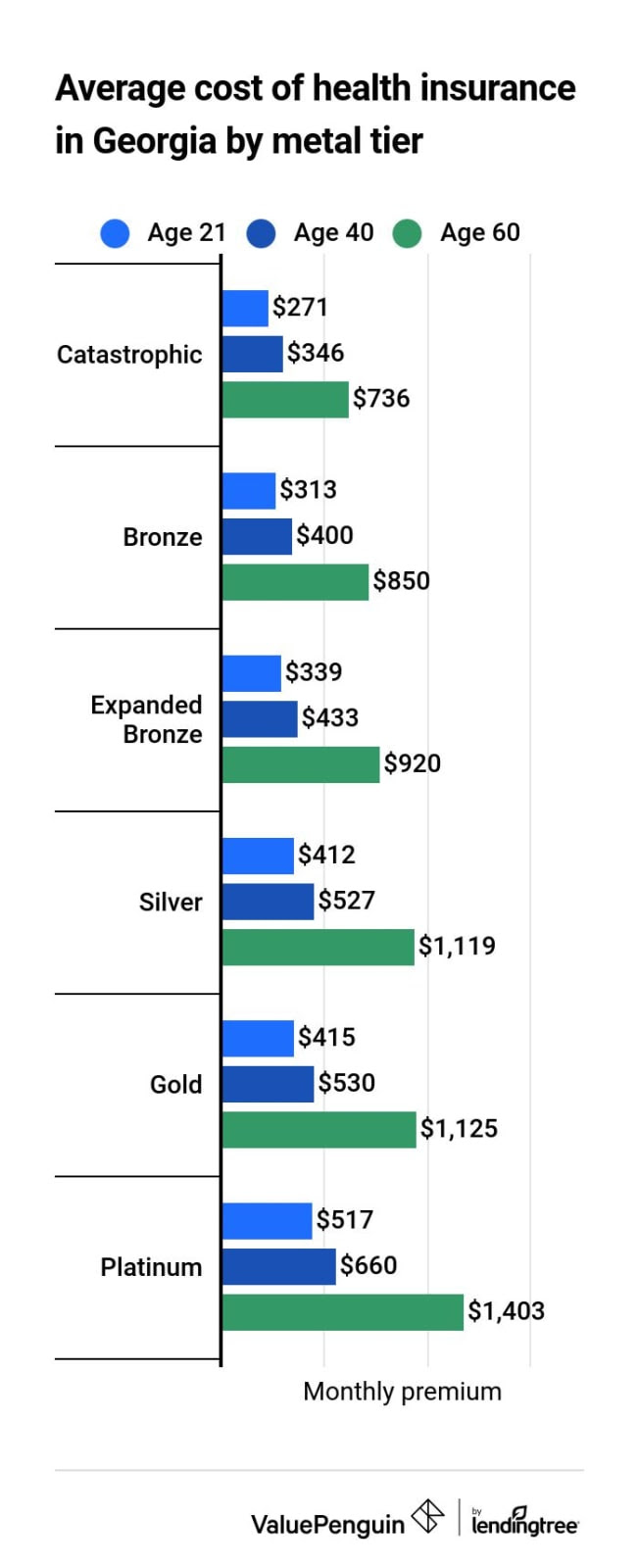 Best Cheap Health Insurance in Georgia 2021 - ValuePenguin