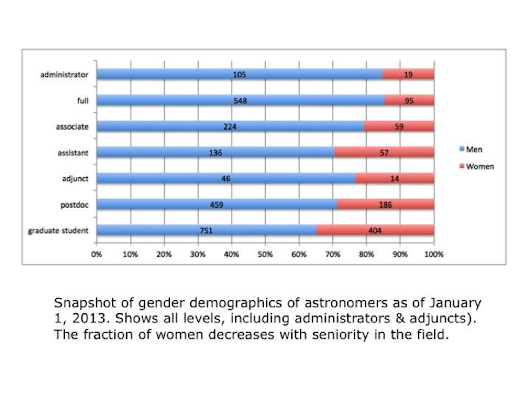 Cross Post: Women in Astronomy & Computer Science: There's Still Work To Do #WiSTEMspotlight