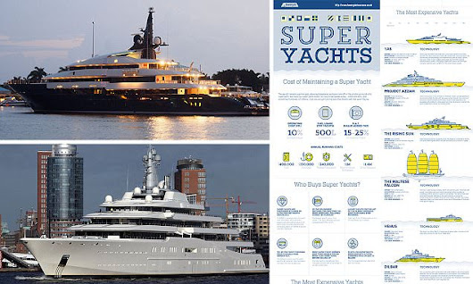 Infographic reveals the real cost of owning a superyacht