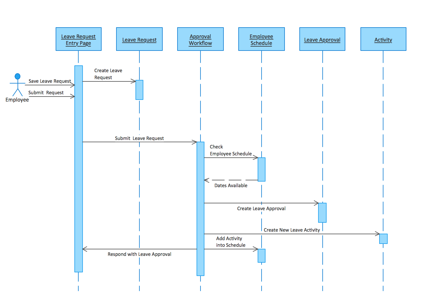 ACTIVITY DIAGRAM FOR ONLINE SHOPPING