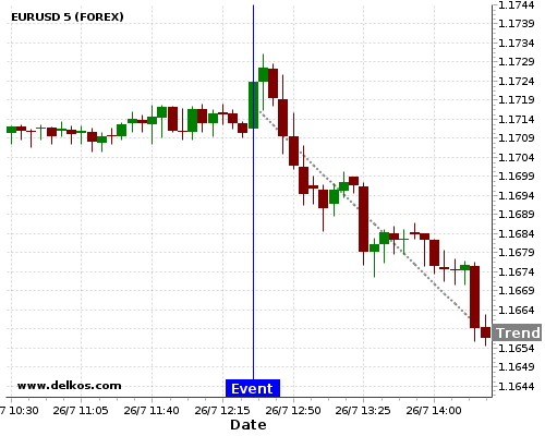 DELKOS BREAKING NEWS: 83.33% probability that EURUSD will trend down for the next few hours.