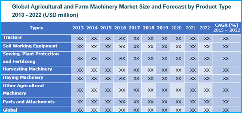 Agricultural and Farm Machinery Market And Forecasts To 2022