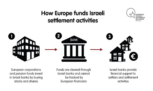 "Lorenzo Marini on Twitter: ""How Europe funds Israeli settlements. From  by @h_lovatt #EUdifferentiation """