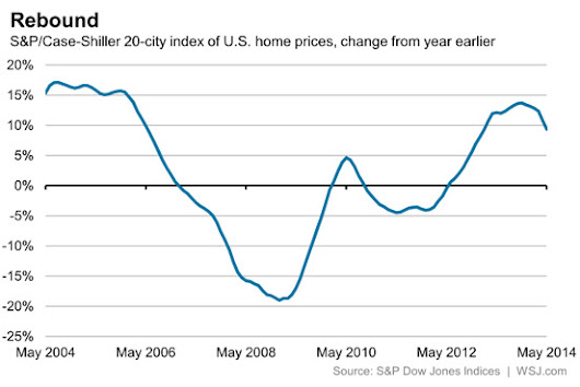 Home-price growth slows - MSN Real Estate