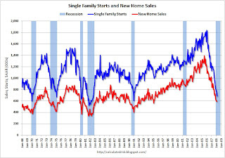 Single Family Housing Starts and New Home Sales
