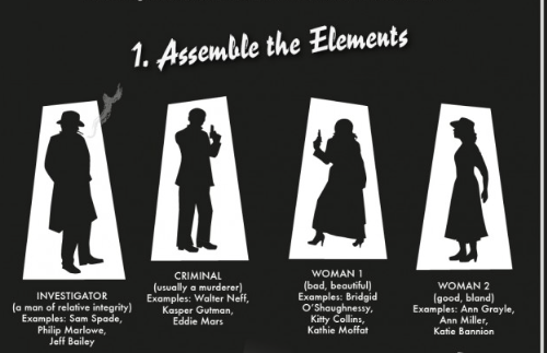 The Essential Elements of Film Noir Explained in One Grand Infographic