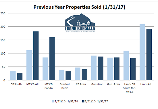 February 2017 Crested Butte Market Report - Crested Butte Real Estate Agent