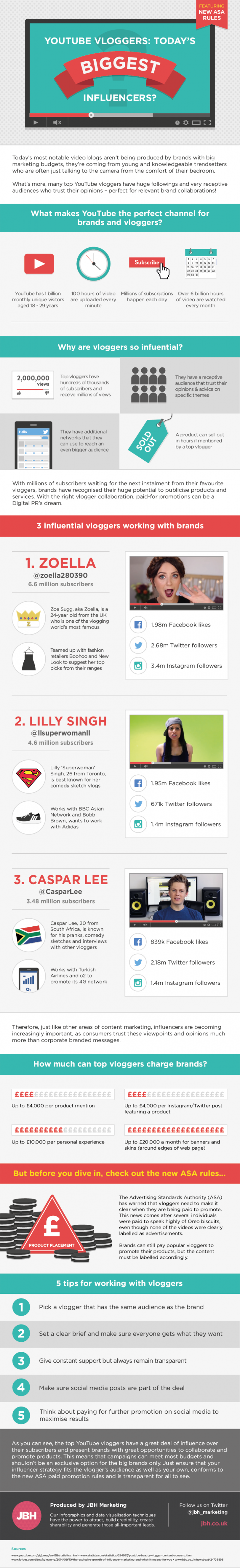 YouTube Vloggers: Today's Biggest #SocialMedia Influencers? - #infographic