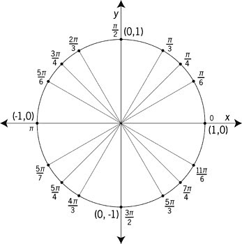 Unit Circle In Degrees And Radians – unit circle
