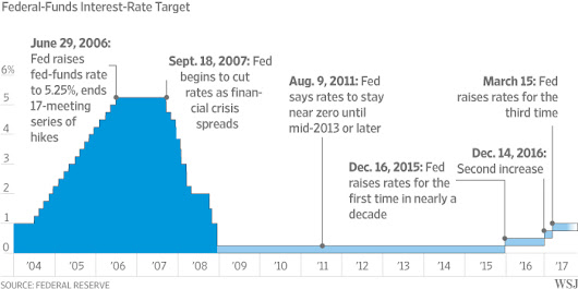 Fed Raises Interest Rates, Remains on Track to Keep Tightening