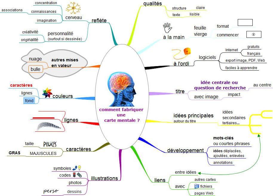 créer une carte mental