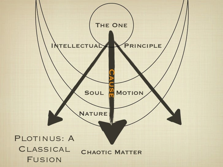 Risultati immagini per plotinus neoplatonism