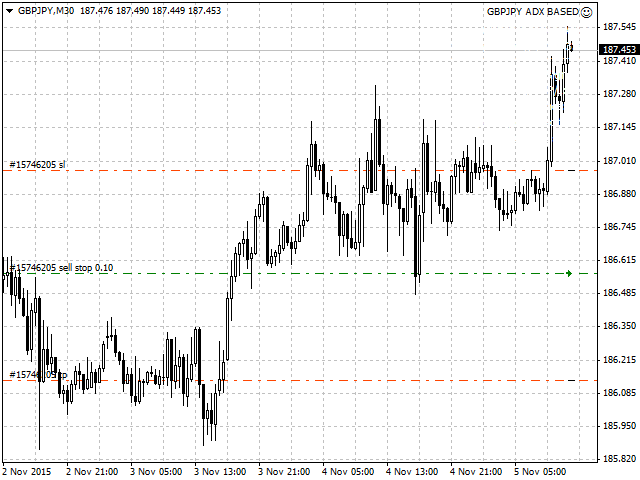 GBPJPY adx based