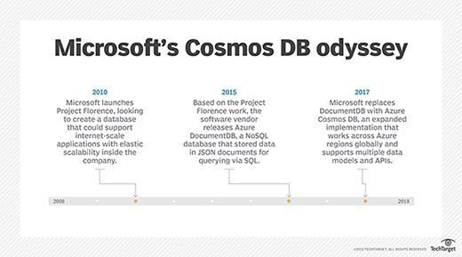 Azure Cosmos DB features, pricing morph with new provisioning model