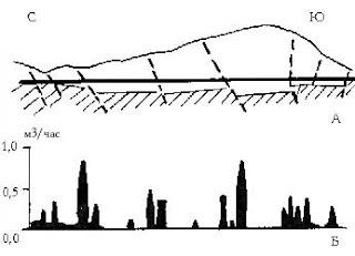 Продольный профиль через трассу Ялтинского гидротоннеля (А) и средняя водоотдача трещиноватых зон (Б) (по И.Н. Васильеву)