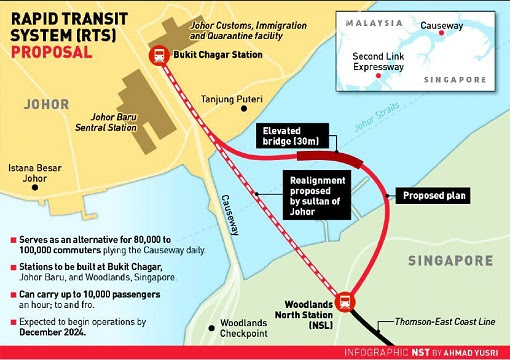 Johor RTS Rapid Transit System Proposal - Map