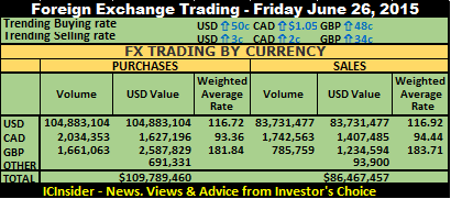 Huge Forex Trading In Jamaica Friday -