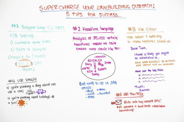 Supercharge Your Link Building Outreach! 5 Tips for Success - Whiteboard Friday