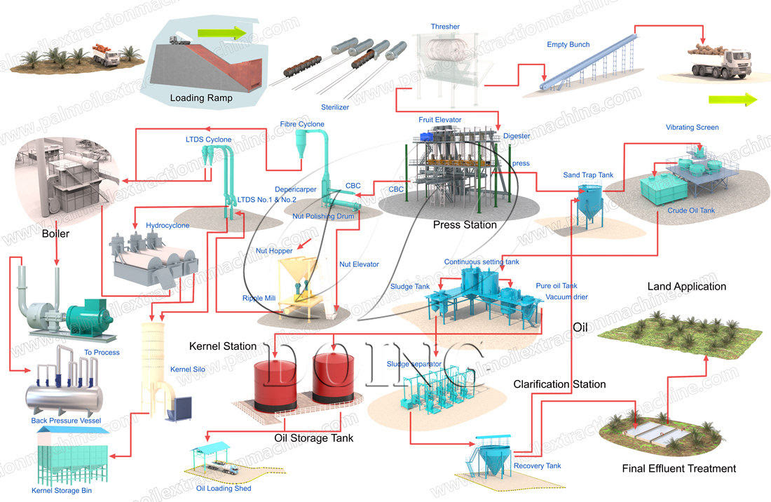 Diagram H Oil Process Flow Diagram Full Version Hd Quality Flow Diagram Diagramcrowlp Abacusfirenze It