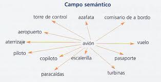 http://roble.pntic.mec.es/msanto1/lengua/-semanti.htm