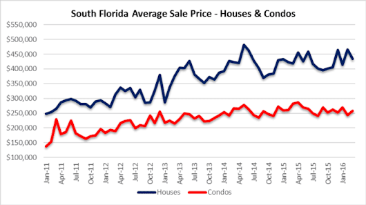 South Florida inventory, prices, mortgages, property foreclosures