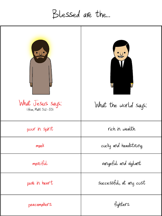 What Jesus says vs what the world says