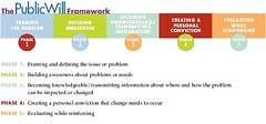 Framework for Building Public Will