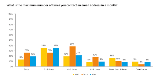 What is the best frequency for email marketing? - Smart Insights Digital Marketing Advice