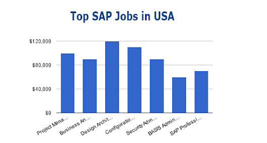 Top 10 Emerging and Highest Paid SAP Modules of USA in 2016