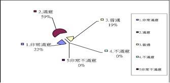 2009登山論壇問卷統計圖表11