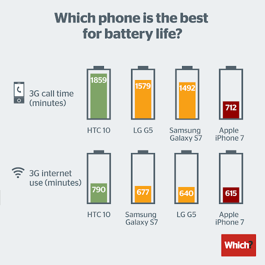 Android phones best Apple's iPhone 7 battery life