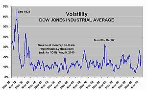 Show volatility of the Dow Jones Industrial Av...