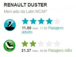 Resultado do teste de colisão do Renault Duster