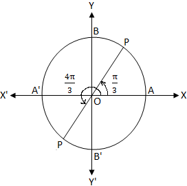 tan x Minus Square Root of 3 Equals 0   tan x - √3 = 0   tan x = √3