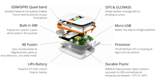 Top 8 Real-Time GPS Tracking Devices You Can Have Below $250 - Telematics.com