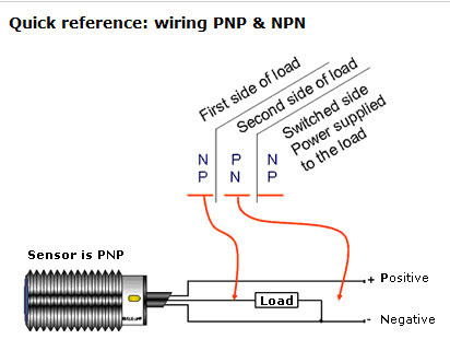 Industrial Sensing Fundamentals Back To The Basics Npn Vs Pnp Automation Insights