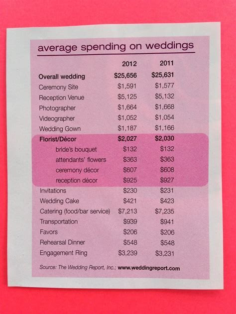 25  best ideas about Wedding cost breakdown on Pinterest