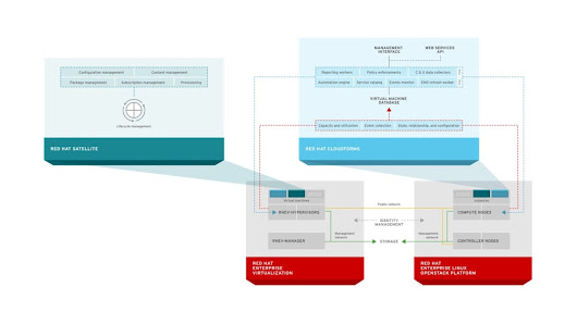 A Technical Overview of Red Hat Cloud Infrastructure (RHCI)