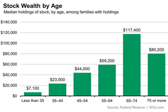 Stock Wealth By Age