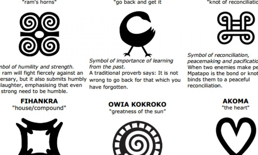 A Proverb In A Picture Adinkra Symbols Your Black World