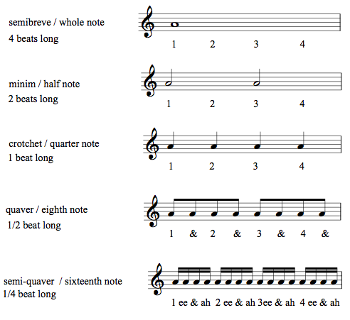Rhythm Notes Rests Easy Music Theory