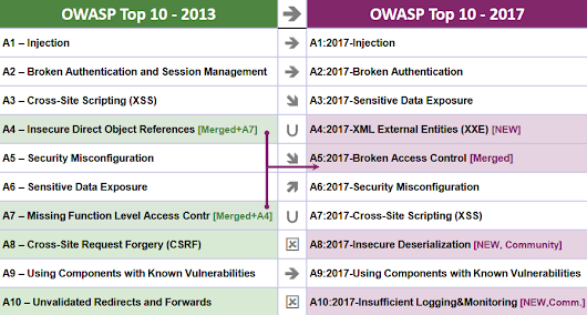 Four Years Later, We Have a New OWASP Top 10